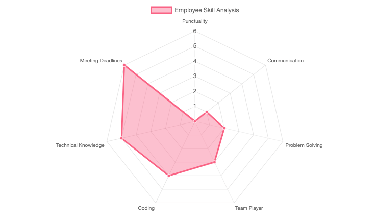 Angular radar chart